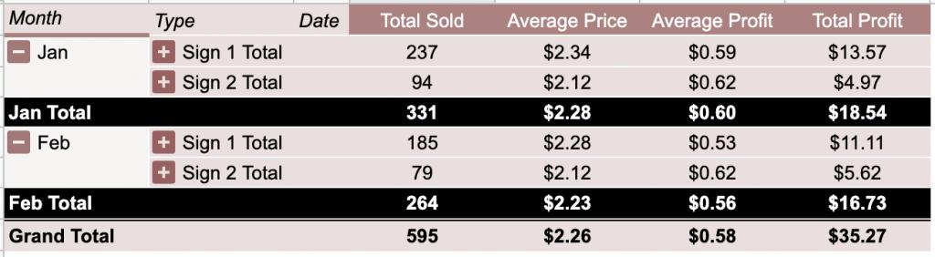 Google Sheets Pivot Table Summary Screen Shot